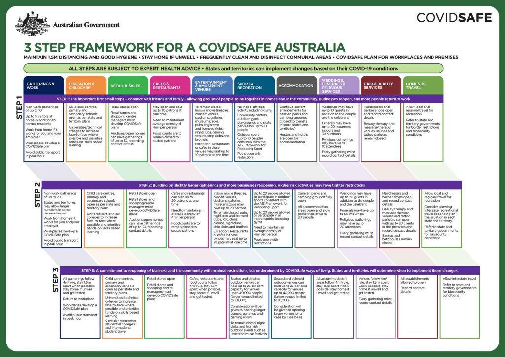 3-step-restrictions-easing-framework-australia